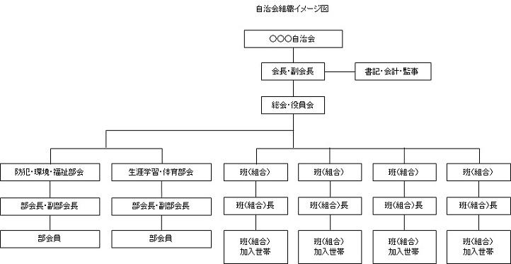 自治組織のイメージ図