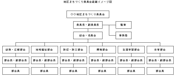 地区まちづくり委員会組織イメージ図