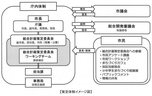 策定体制イメージ図