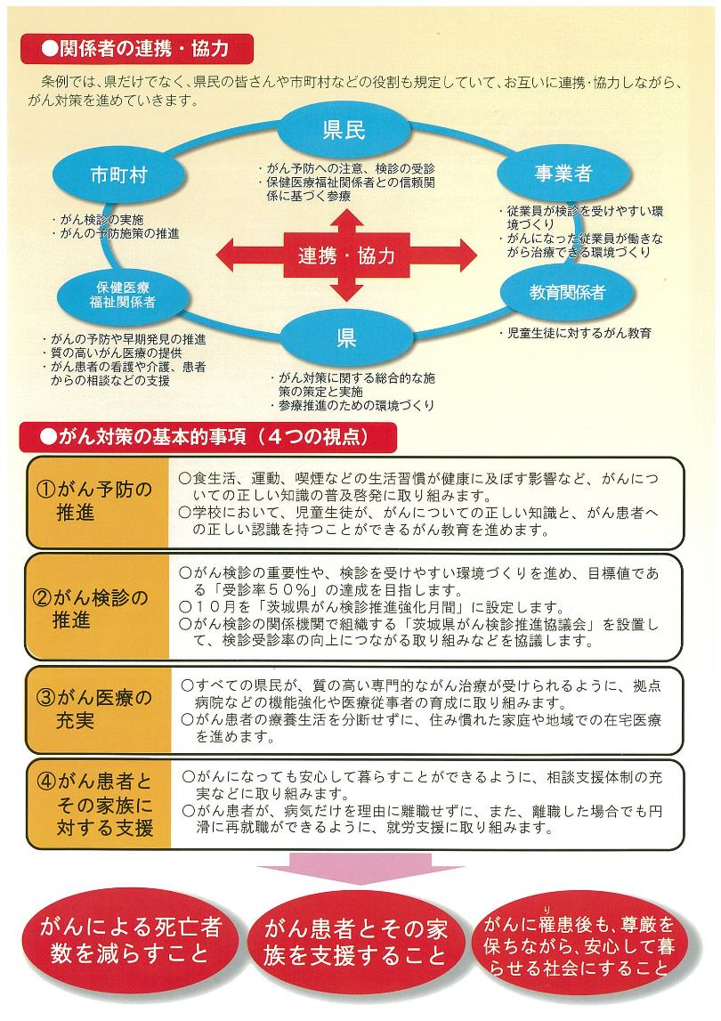 がん検診県民参療条例3