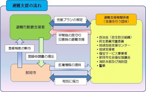 避難行動要支援者フロー図2