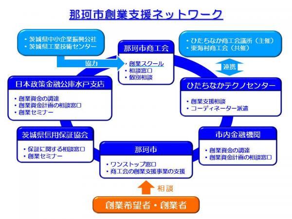 那珂市創業支援ネットワーク