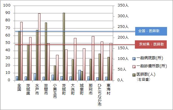 県央地域医師数比較