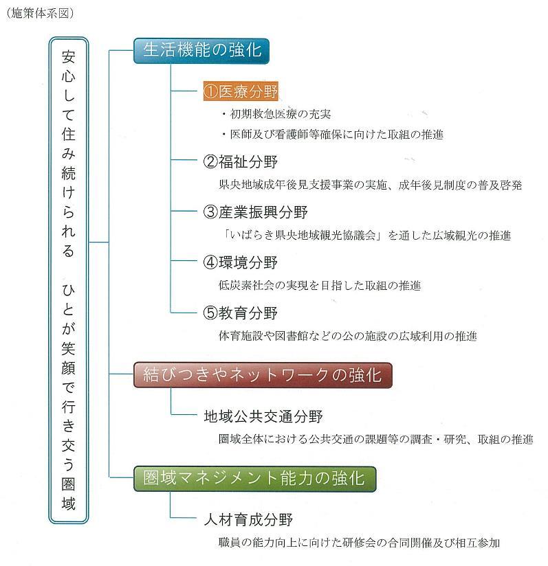施策体系図.jpg