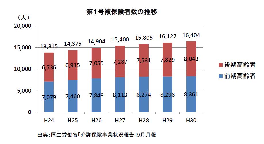 第1号被保険者数の推移(H24~H30)