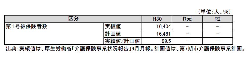 第7期計画と実績_第1号被保険者数