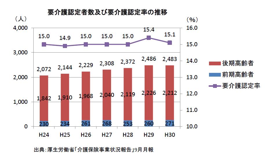 要介護認定者数及び要介護認定率の推移(H24~H30)