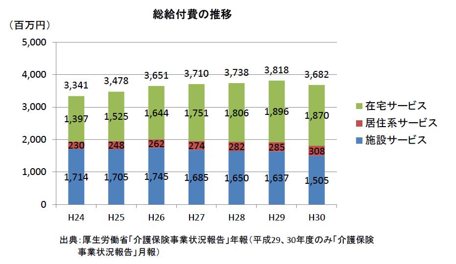総給付費の推移(H24~H30)