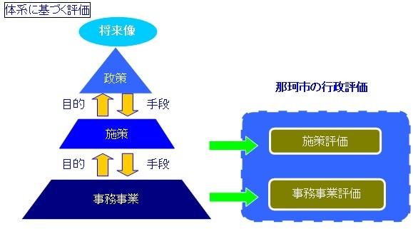 体系に基づく評価図