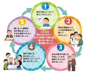 人生会議の図