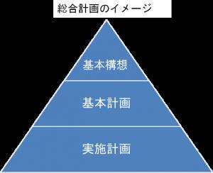 総合計画のイメージ図
