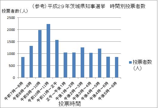 平成29年茨城県知事選挙 時間別投票者数
