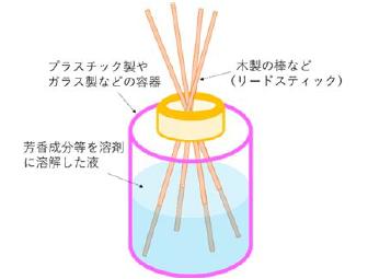 リードディフューザーのイメージ図