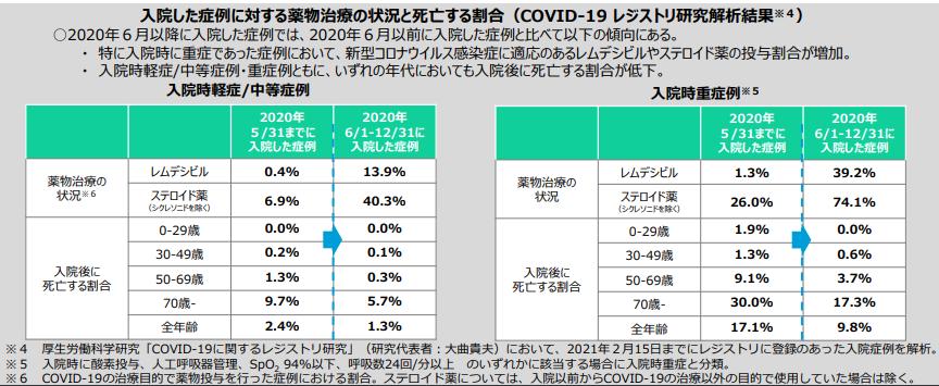 COVID-19レジストリ研究解析結果(0826)