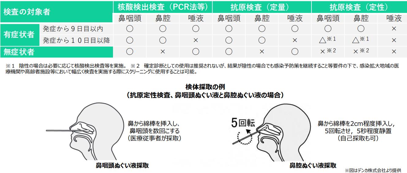 検査の方法(R3.10)