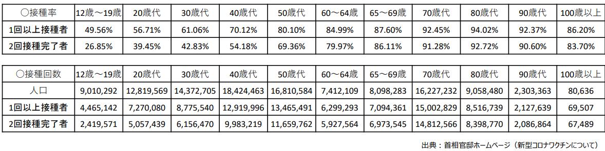 年齢階級別接種実績(R3.10)