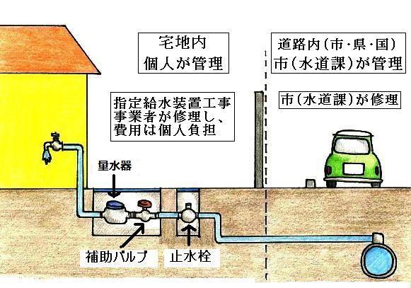 給水装置管理区分